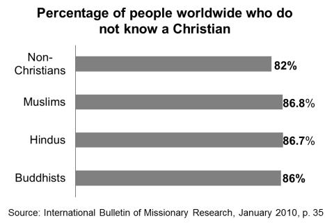 Percentage Xn BW