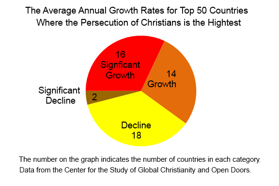 Persecution AAGR Graph