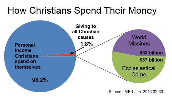 How Christians Spend Money