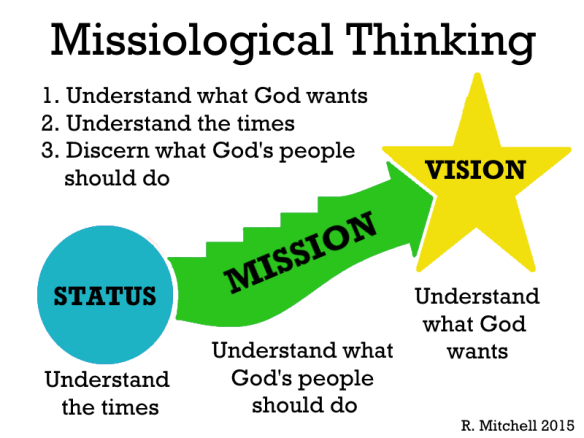 Missiological Thinking