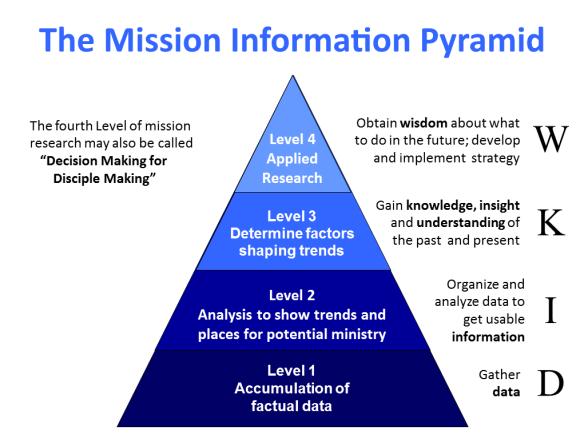 Mission Information Pyramid
