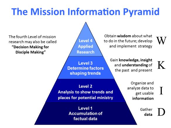 Mission Information Pyramid